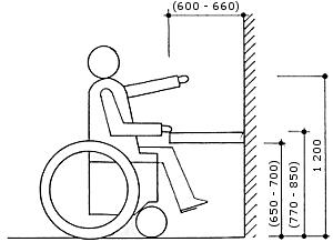 Dosahová vzdálenost osoby na vozíku